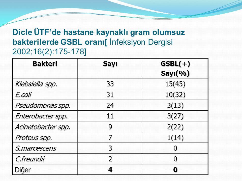 Dicle ÜTF'de hastane kaynaklı gram olumsuz bakterilerde GSBL oranı[ İnfeksiyon Dergisi 2002;16(2):175-178]
